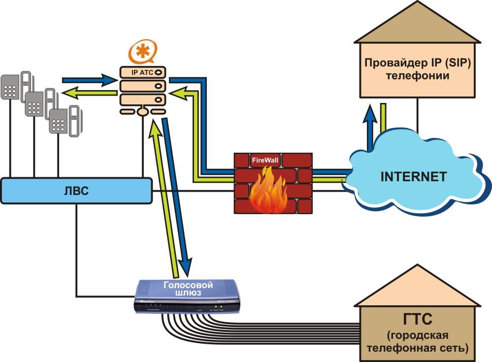 IP телефония - ГТС