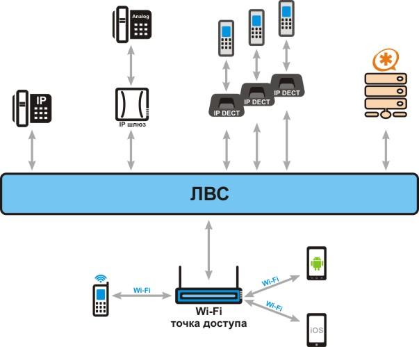 IP телефония - офис